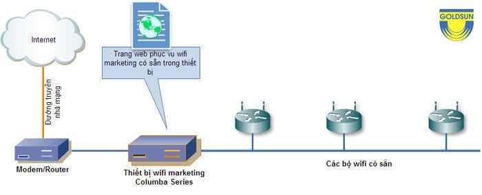 Mô hình quảng cáo wifi độc lập