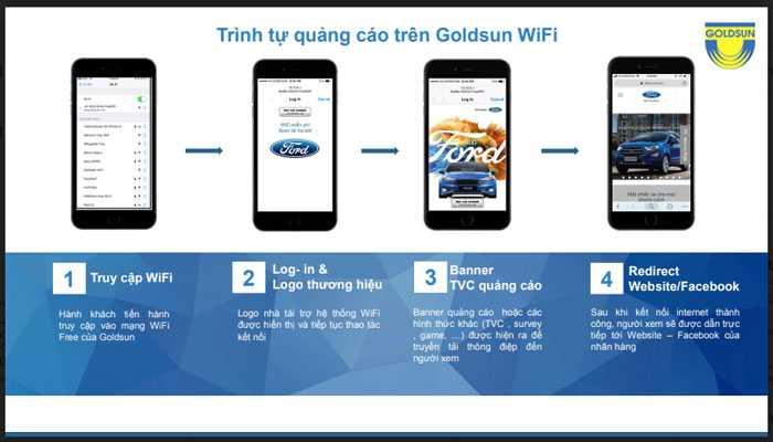 Trình tự quảng cáo wifi marketing tại sân bay