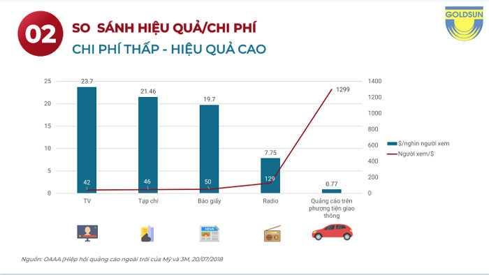 Chi phí quảng cáo taxi
