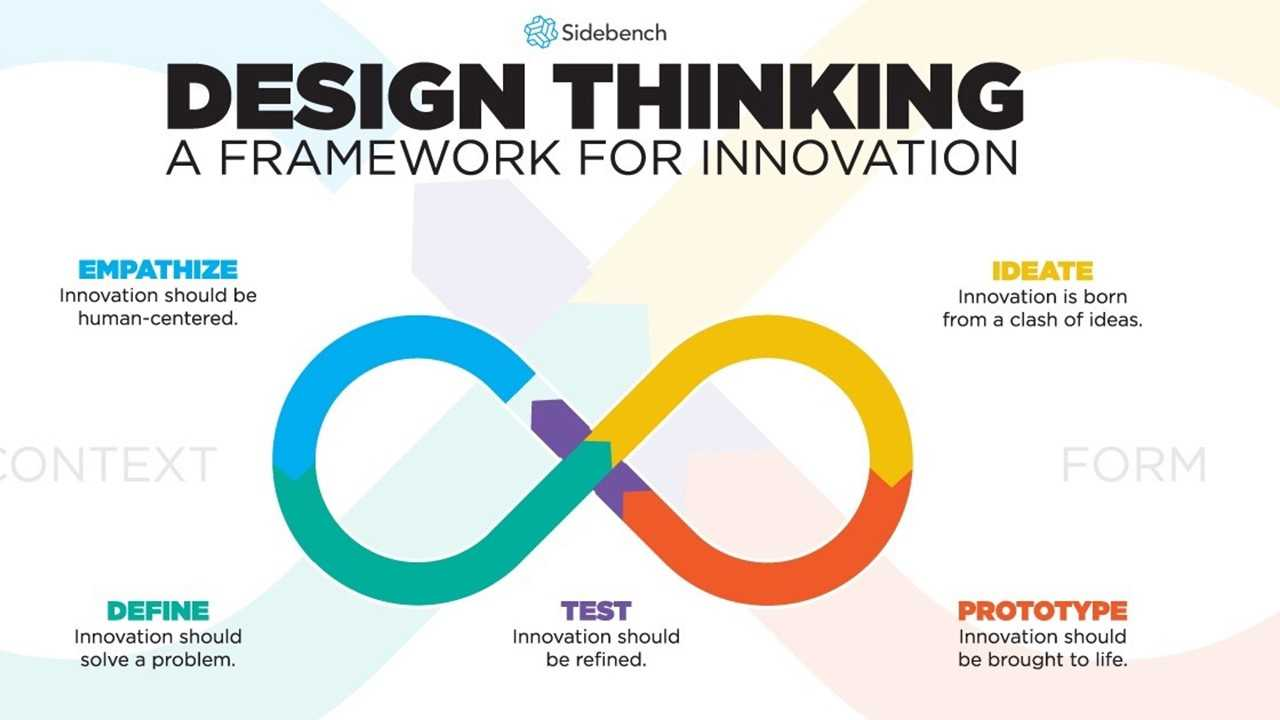 design-thinking-framework