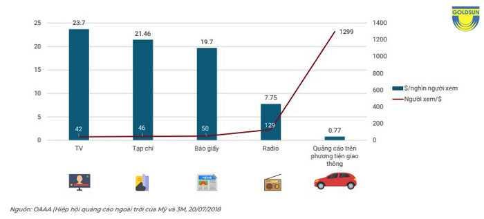 hiệu quả của quảng cáo taxi