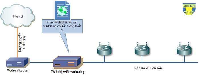 Mô hình quảng cáo wifi marketing độc lập